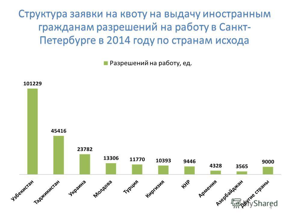 Структура заявки на квоту на выдачу иностранным гражданам разрешений на работу в Санкт- Петербурге в 2014 году по странам исхода 4