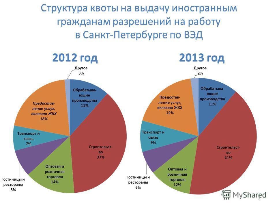 Структура квоты на выдачу иностранным гражданам разрешений на работу в Санкт-Петербурге по ВЭД 2012 год 2013 год 5