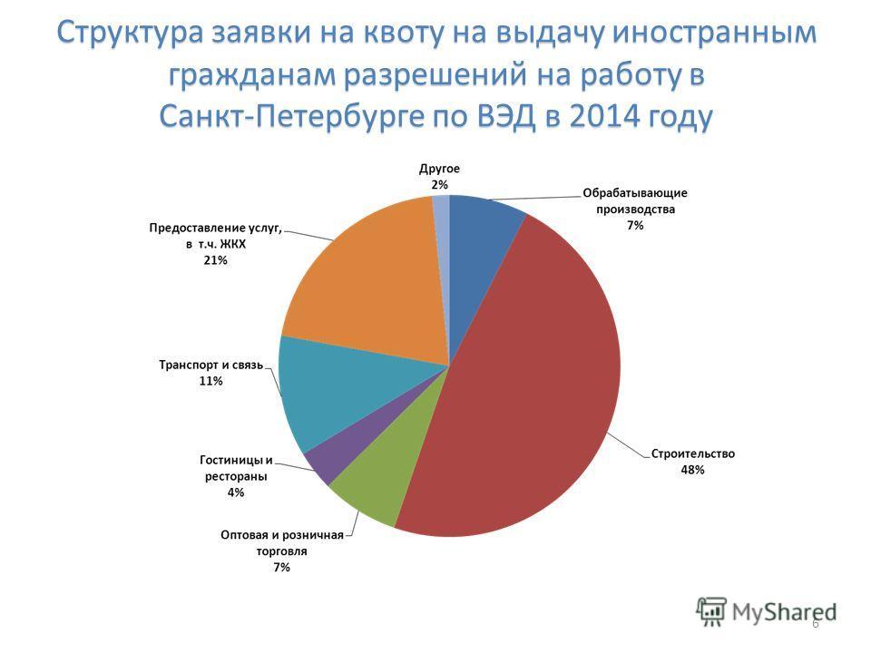 Структура заявки на квоту на выдачу иностранным гражданам разрешений на работу в Санкт-Петербурге по ВЭД в 2014 году 6