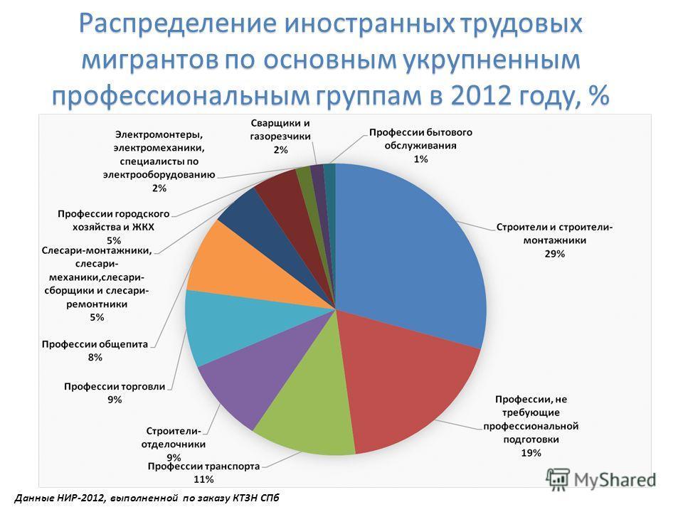 Распределение иностранных трудовых мигрантов по основным укрупненным профессиональным группам в 2012 году, % Данные НИР-2012, выполненной по заказу КТЗН СПб