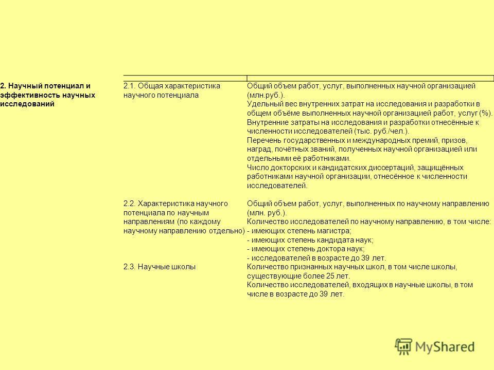 2. Научный потенциал и эффективность научных исследований 2.1. Общая характеристика научного потенциала Общий объем работ, услуг, выполненных научной организацией (млн.руб.). Удельный вес внутренних затрат на исследования и разработки в общем объёме