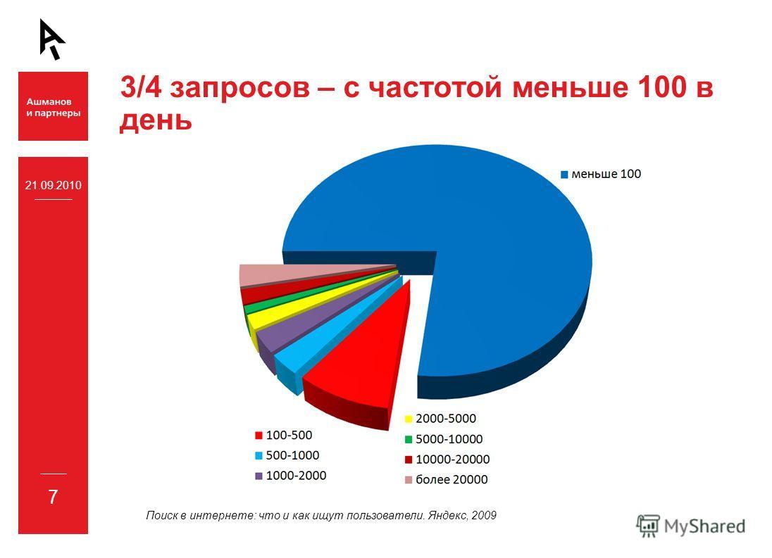 21.09.2010 7 3/4 запросов – с частотой меньше 100 в день Поиск в интернете: что и как ищут пользователи. Яндекс, 2009