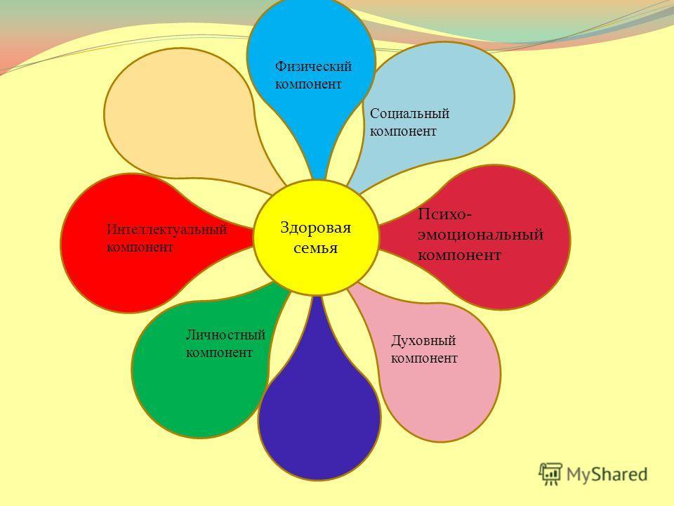 Физический компонент Интеллектуальный компонент Личностный компонент Духовный компонент Социальный компонент Психо- эмоциональный компонент Здоровая семья