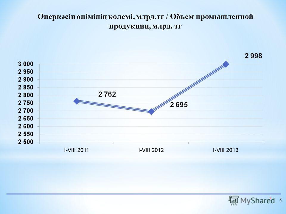 Өнеркәсіп өнімінің көлемі, млрд.тг / Объем промышленной продукции, млрд. тг