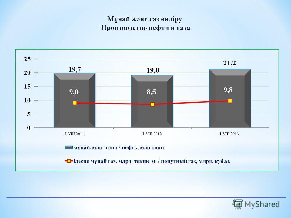 4 Мұнай және газ өндіру Производство нефти и газа