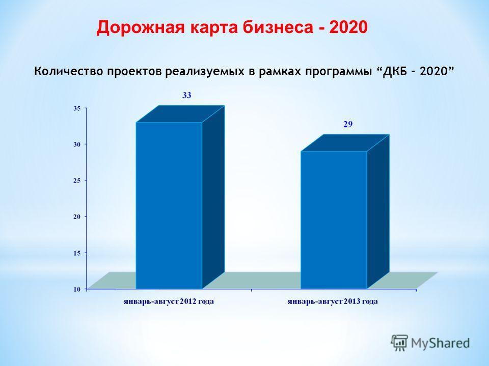 Дорожная карта бизнеса - 2020 Количество проектов реализуемых в рамках программы ДКБ - 2020