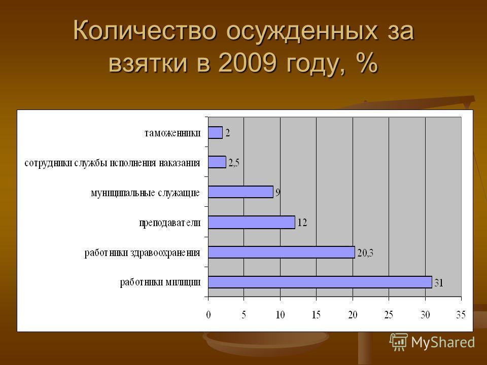 Количество осужденных за взятки в 2009 году, %