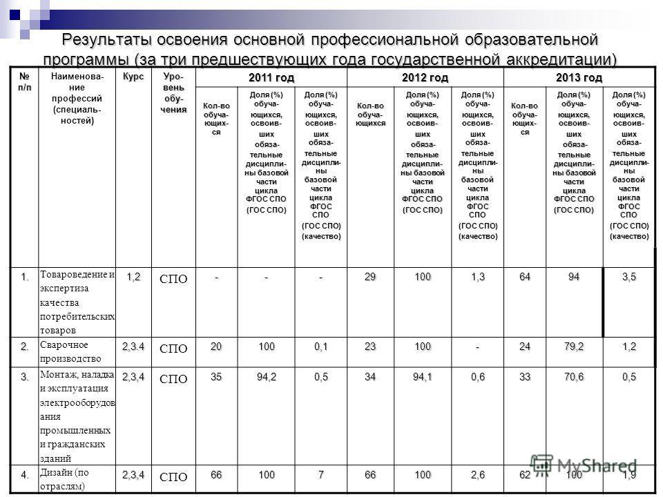 Результаты освоения основной профессиональной образовательной программы (за три предшествующих года государственной аккредитации) п/п п/п Наименова- ние профессий (специаль- ностей)Курс Уро- вень обу- чения 2011 год 2012 год 2013 год Кол-во обуча- ющ