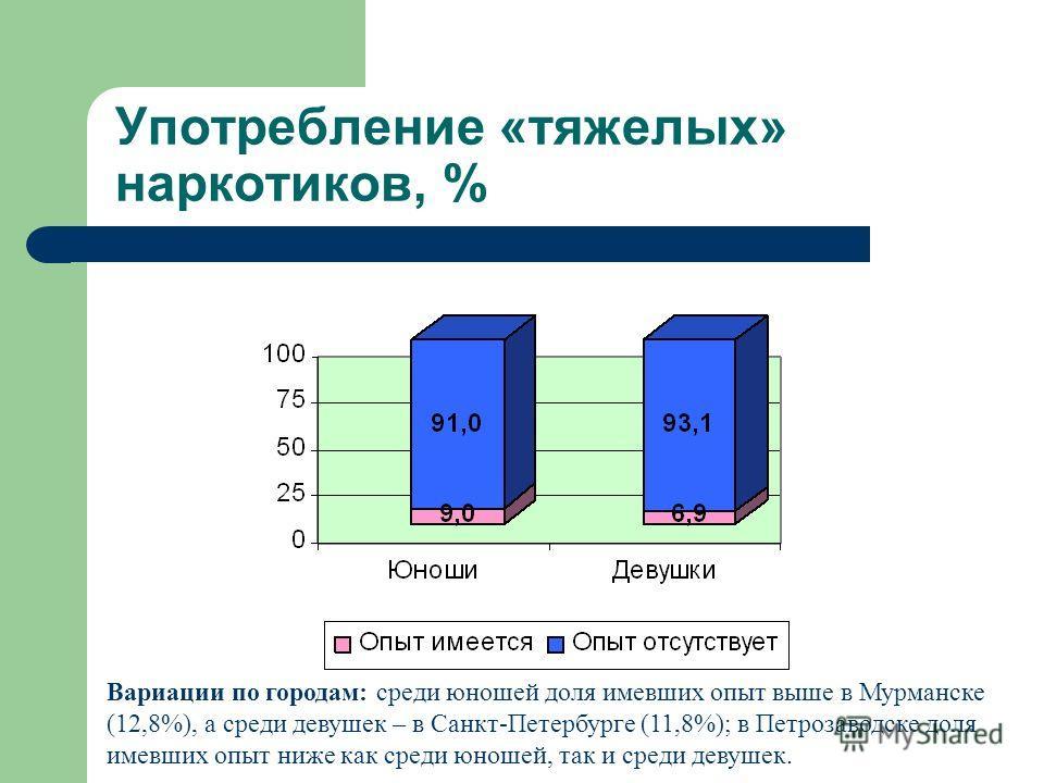 Употребление «тяжелых» наркотиков, % Вариации по городам: среди юношей доля имевших опыт выше в Мурманске (12,8%), а среди девушек – в Санкт-Петербурге (11,8%); в Петрозаводске доля имевших опыт ниже как среди юношей, так и среди девушек.