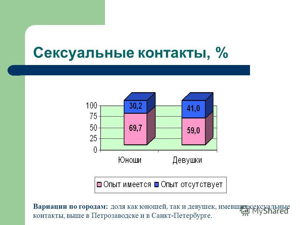 Сексуальные контакты, % Вариации по городам: доля как юношей, так и девушек, имевших сексуальные контакты, выше в Петрозаводске и в Санкт-Петербурге.