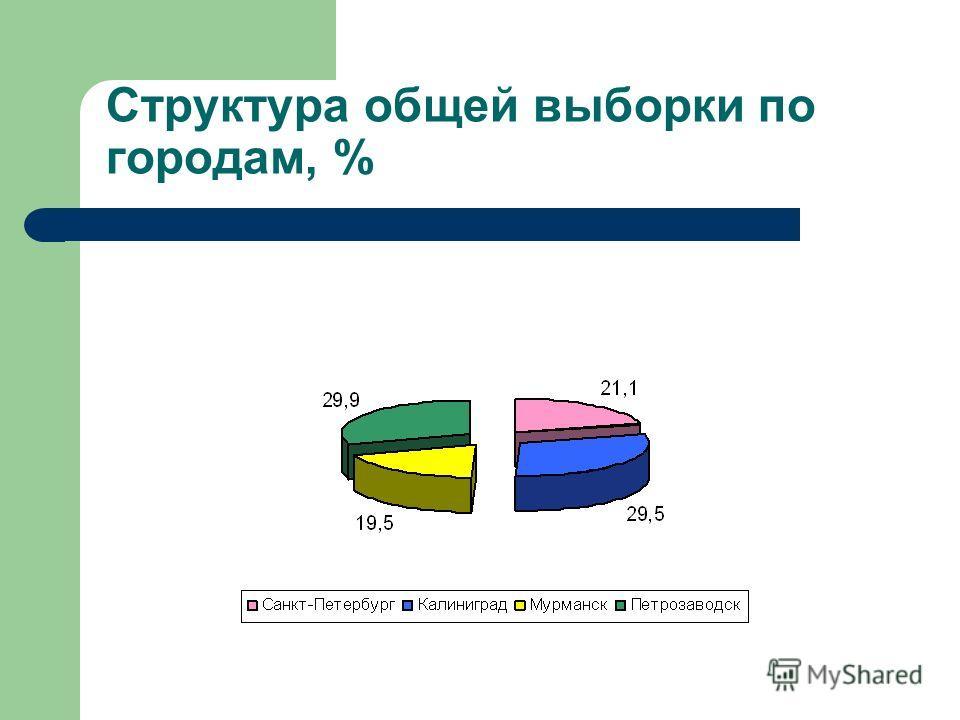 Структура общей выборки по городам, %