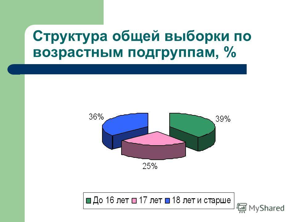 Структура общей выборки по возрастным подгруппам, %
