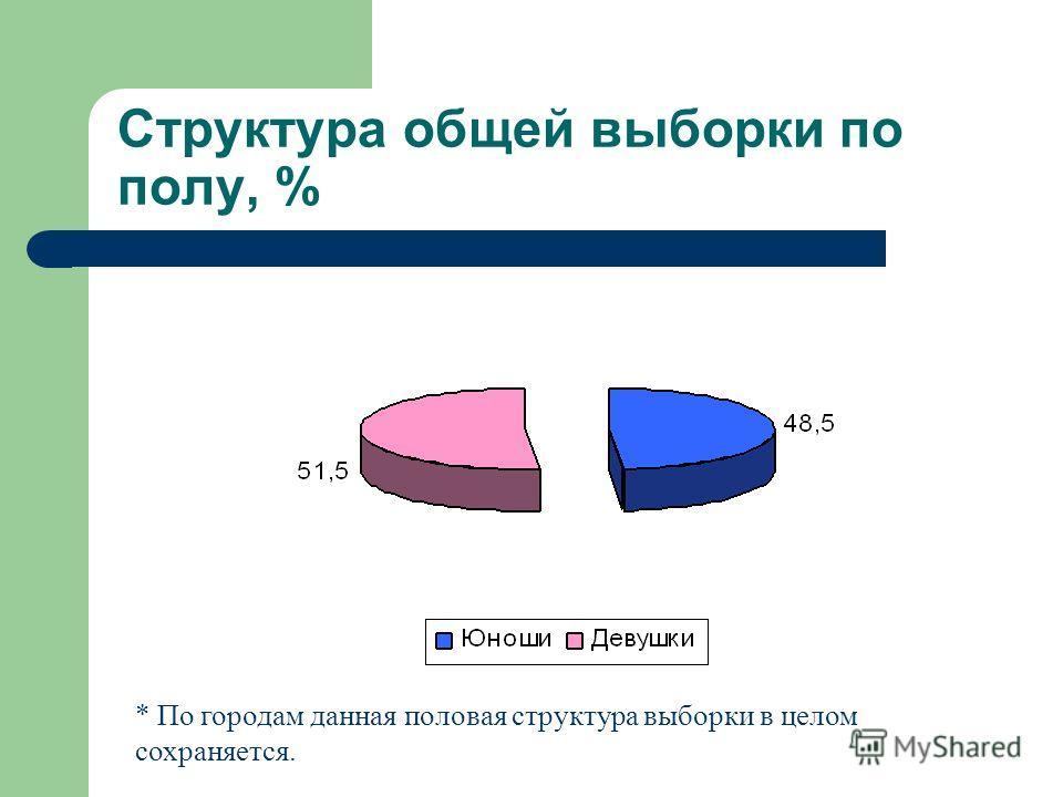 Структура общей выборки по полу, % * По городам данная половая структура выборки в целом сохраняется.