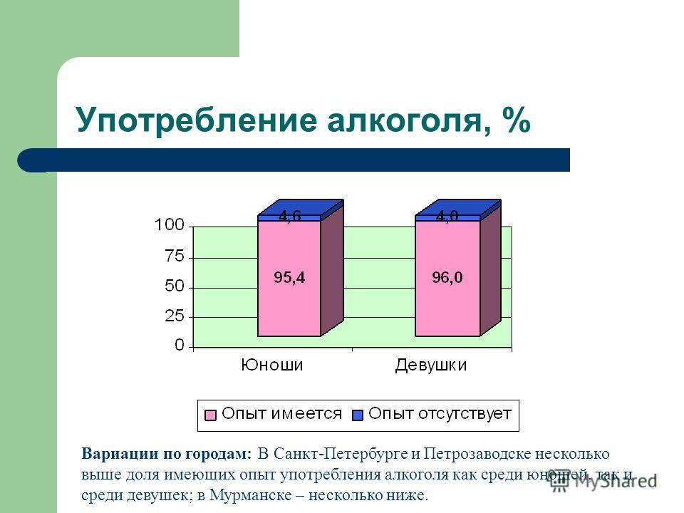 Употребление алкоголя, % Вариации по городам: В Санкт-Петербурге и Петрозаводске несколько выше доля имеющих опыт употребления алкоголя как среди юношей, так и среди девушек; в Мурманске – несколько ниже.