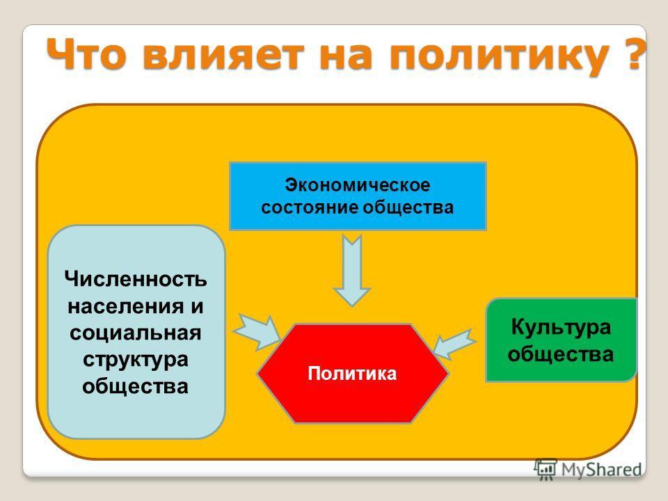Что влияет на политику ? Политика Численность населения и социальная структура общества Экономическое состояние общества Культура общества