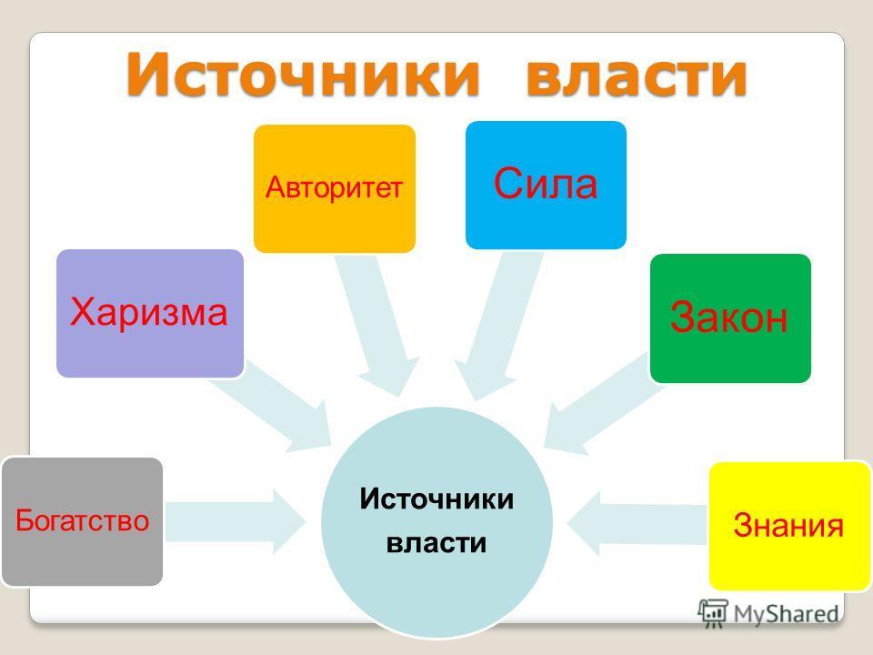 Источники власти Богатство Харизма Авторитет СилаЗакон Знания Источники власти