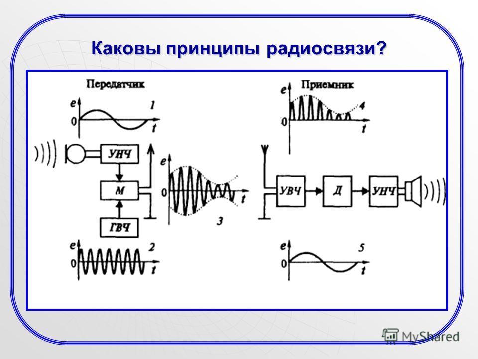 Каковы принципы радиосвязи?