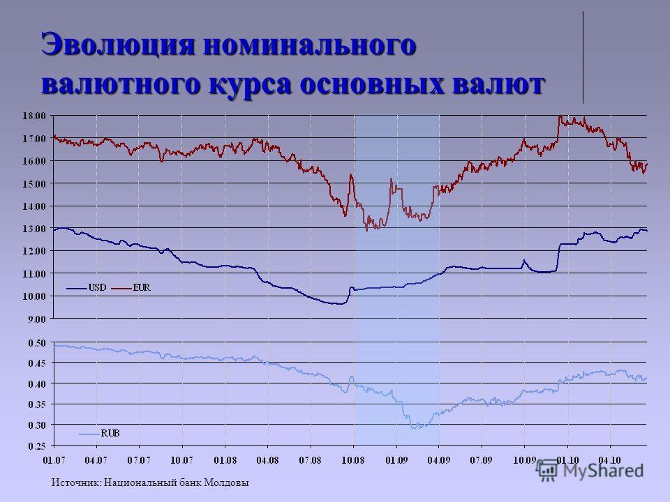 Эволюция номинального валютного курса основных валют Источник: Национальный банк Молдовы
