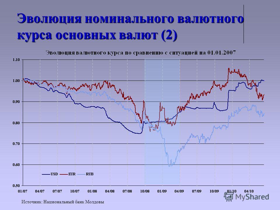 Эволюция номинального валютного курса основных валют (2) Источник: Национальный банк Молдовы