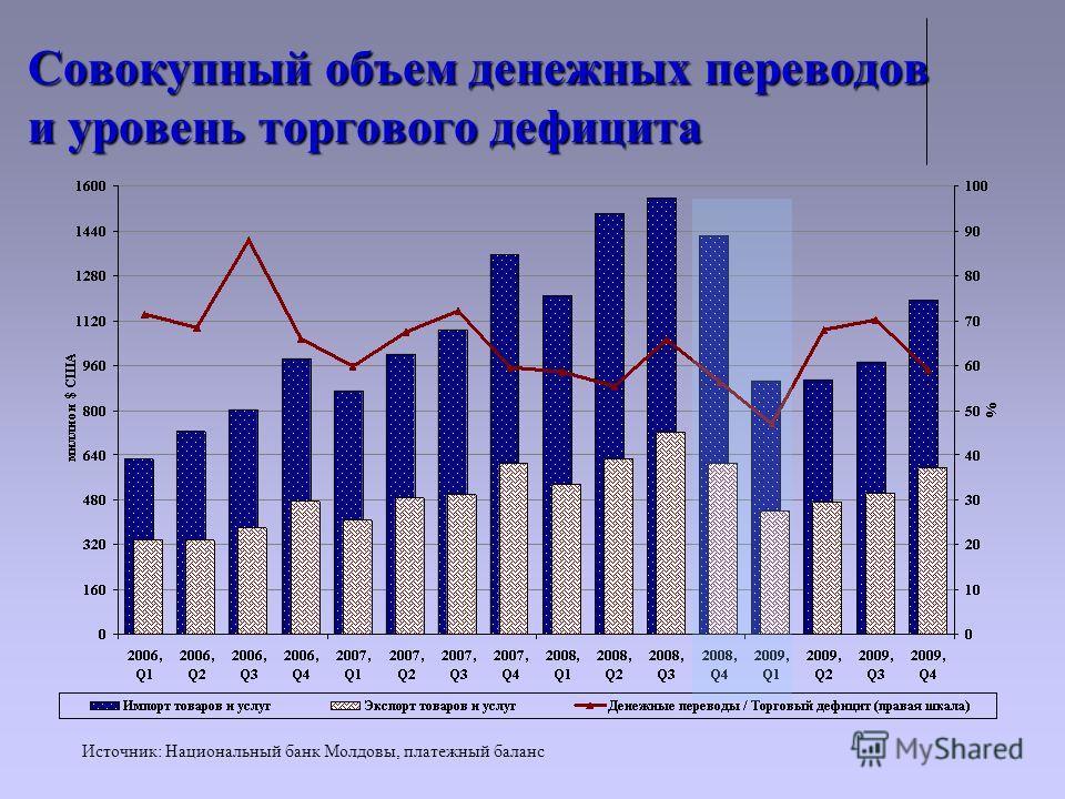 Совокупный объем денежных переводов и уровень торгового дефицита Источник: Национальный банк Молдовы, платежный баланс