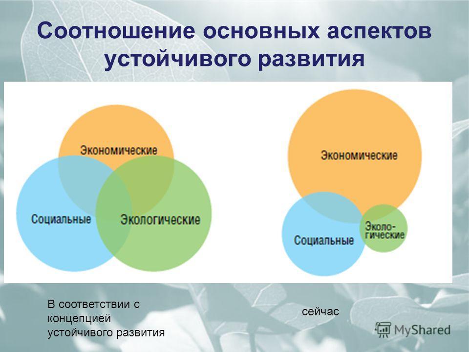 Соотношение основных аспектов устойчивого развития В соответствии с концепцией устойчивого развития сейчас