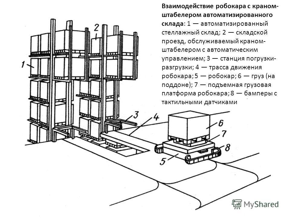 Взаимодействие робокара с краном- штабелером автоматизированного склада: 1 автоматизированный стеллажный склад; 2 складской проезд, обслуживаемый краном- штабелером с автоматическим управлением; 3 станция погрузки- разгрузки; 4 трасса движения робока