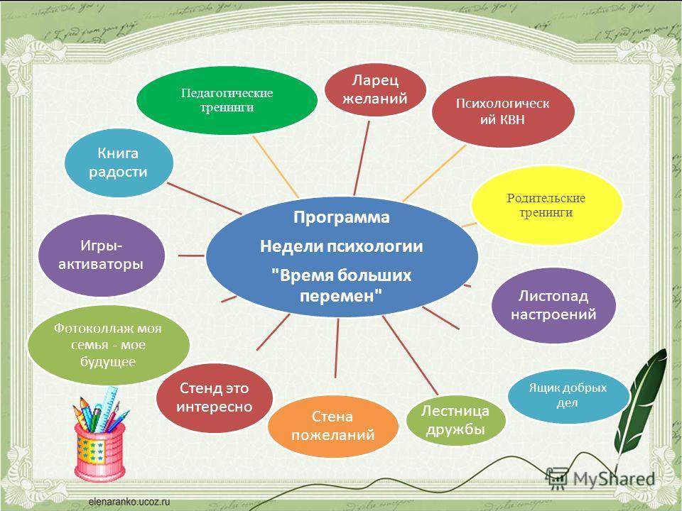 Программа Недели психологии
