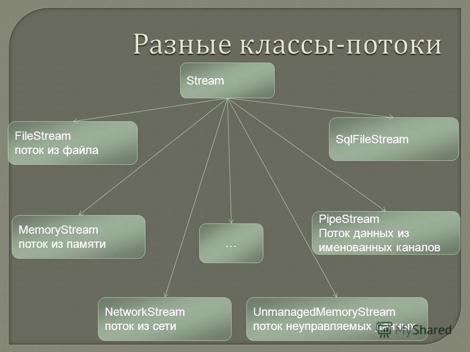 Stream PipeStream Поток данных из именованных каналов FileStream поток из файла MemoryStream поток из памяти SqlFileStream NetworkStream поток из сети UnmanagedMemoryStream поток неуправляемых данных …
