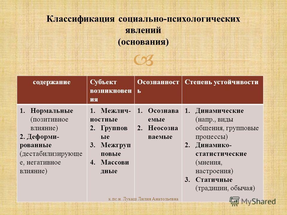 Классификация социально-психологических явлений (основания) содержаниеСубъект возникновен ия Осознанност ь Степень устойчивости 1.Нормальные (позитивное влияние) 2. Деформи- рованные (дестабилизирующе е, негативное влияние) 1.Межлич- ностные 2.Группо