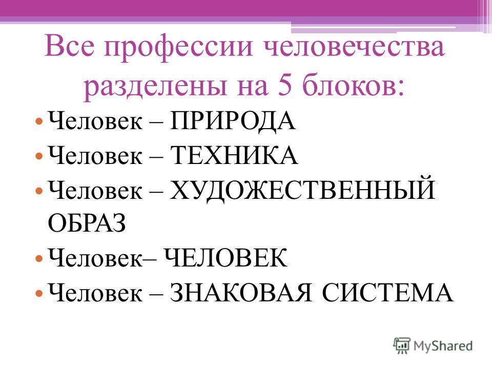 Все профессии человечества разделены на 5 блоков: Человек – ПРИРОДА Человек – ТЕХНИКА Человек – ХУДОЖЕСТВЕННЫЙ ОБРАЗ Человек– ЧЕЛОВЕК Человек – ЗНАКОВАЯ СИСТЕМА