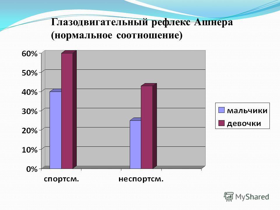 Глазодвигательный рефлекс Ашнера (нормальное соотношение)