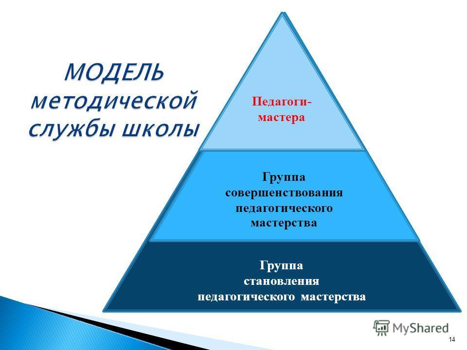 Группа становления педагогического мастерства Группа совершенствования педагогического мастерства Педагоги- мастера 14