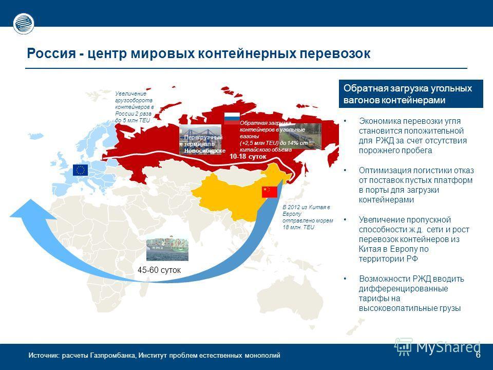 Источник: расчеты Газпромбанка, Институт проблем естественных монополий Россия - центр мировых контейнерных перевозок 6 45-60 суток 10-18 суток Обратная загрузка контейнеров в угольные вагоны (+2,5 млн TEU) до 14% от китайского объема В 2012 из Китая