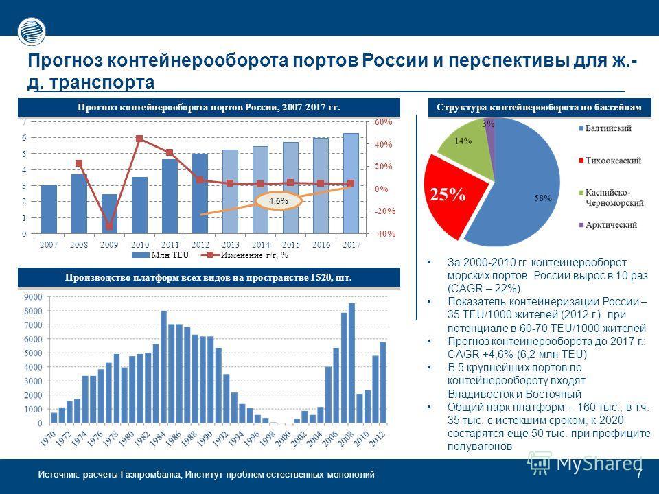 Источник: расчеты Газпромбанка, Институт проблем естественных монополий 7 Прогноз контейнерооборота портов России и перспективы для ж.- д. транспорта За 2000-2010 гг. контейнерооборот морских портов России вырос в 10 раз (CAGR – 22%) Показатель конте