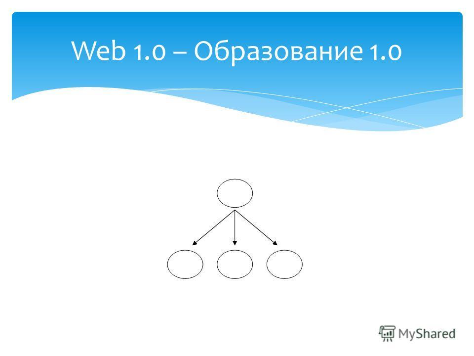 Web 1.0 – Образование 1.0