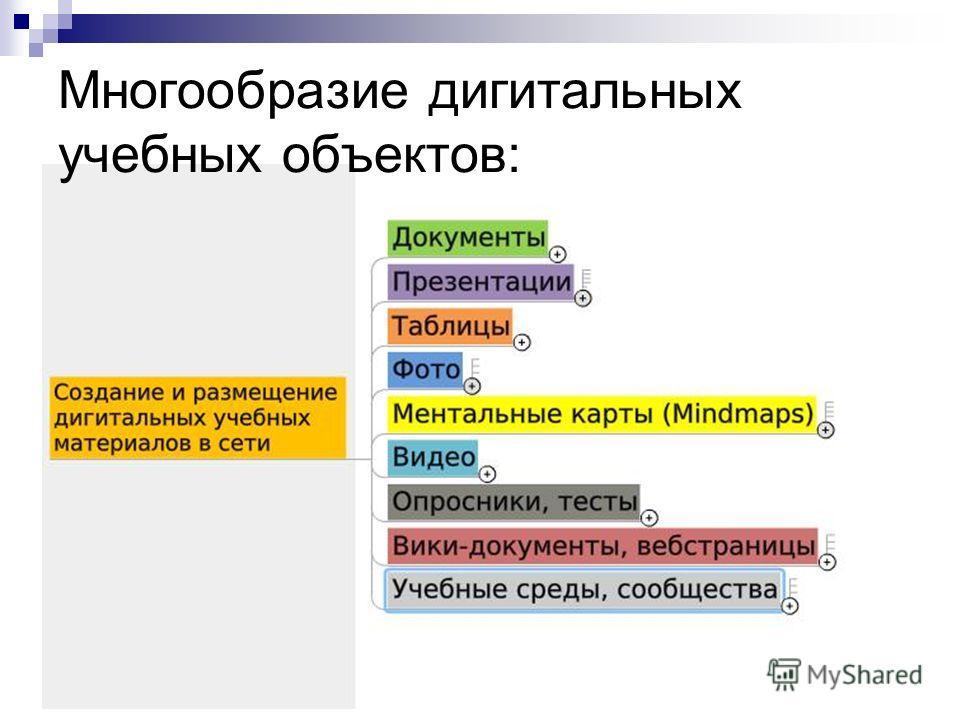 Многообразие дигитальных учебных объектов: