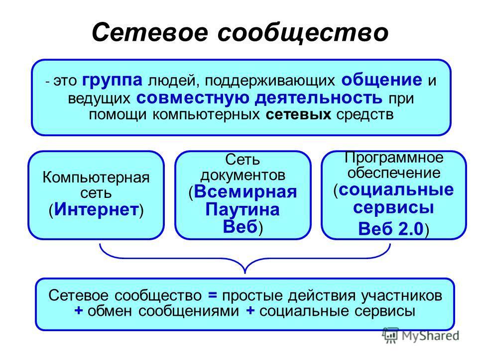 Сетевое сообщество - это группа людей, поддерживающих общение и ведущих совместную деятельность при помощи компьютерных сетевых средств Сетевое сообщество = простые действия участников + обмен сообщениями + социальные сервисы Компьютерная сеть ( Инте
