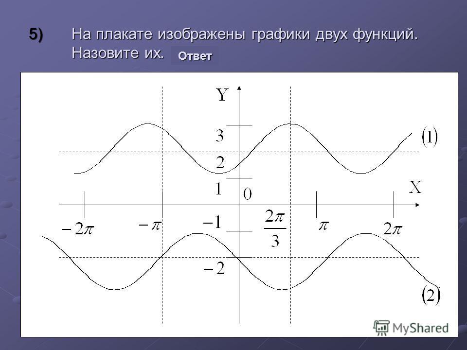Устная работа 2)Расположите числа в порядке возрастания a.Сos 3; cos 43; cos 23; a.Сos 3 o ; cos 43 o ; cos 23 o ; b.Сos 0.9; cos 0.5; cos 0.7; c.Сos 2; cos 6; cos 5; 3)Дано: cos α=0.8. Найти: a.Cos (270-α) a.Cos (270 o -α) b.Sin (90+α) b.Sin (90 o +