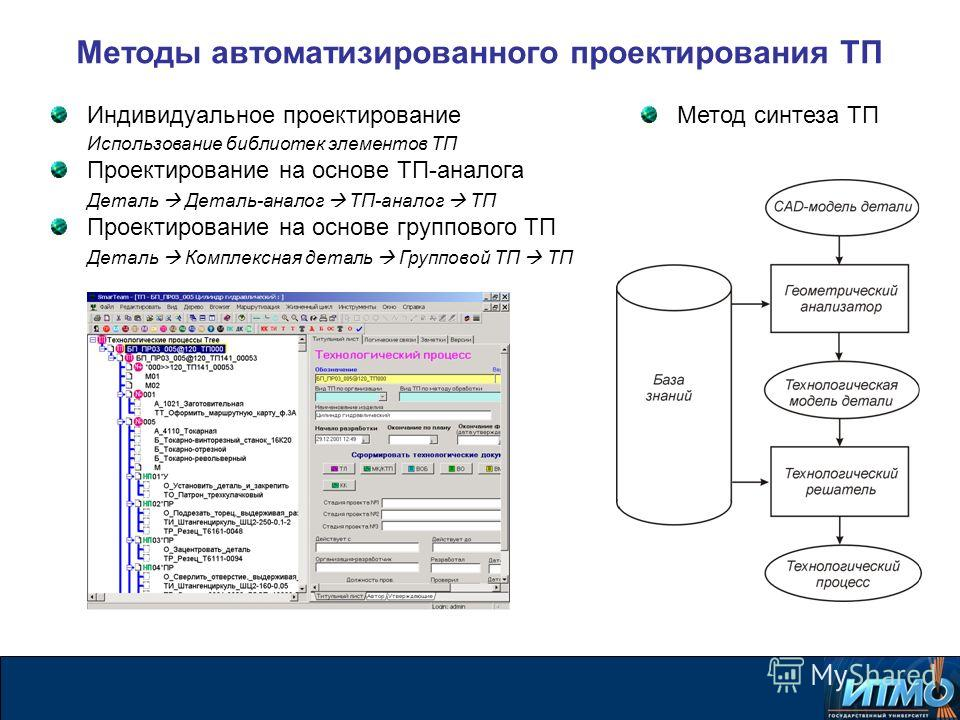 Методы автоматизированного проектирования ТП Индивидуальное проектирование Использование библиотек элементов ТП Проектирование на основе ТП-аналога Деталь Деталь-аналог ТП-аналог ТП Проектирование на основе группового ТП Деталь Комплексная деталь Гру