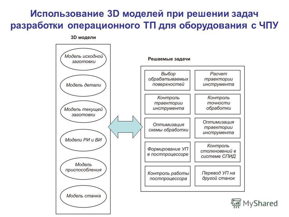 Использование 3D моделей при решении задач разработки операционного ТП для оборудования с ЧПУ