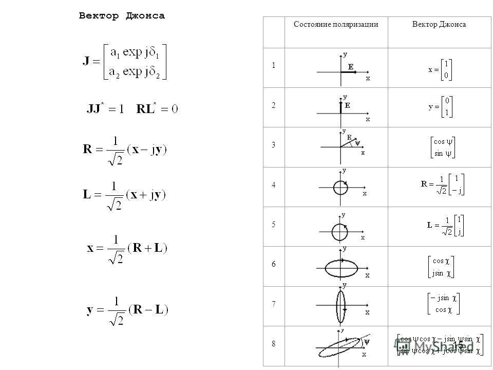 15 Состояние поляризацииВектор Джонса 1 2 3 4 5 6 7 8