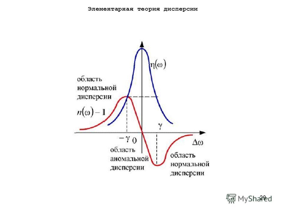 29 Элементарная теория дисперсии