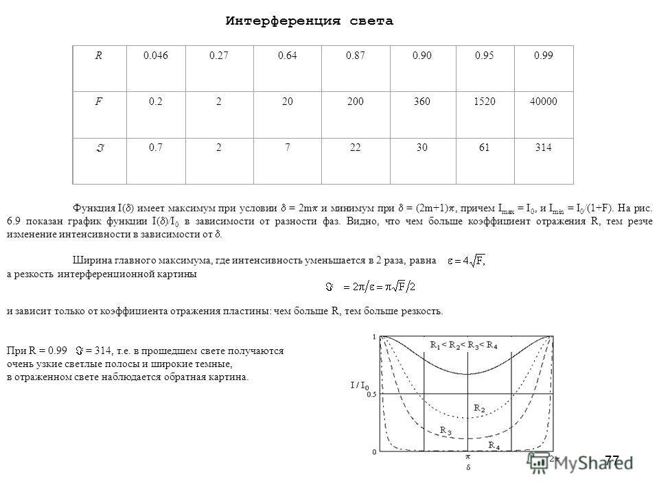 77 Интерференция света R0.0460.270.640.870.900.950.99 F0.2220200360152040000 0.727223061314 Функция I( ) имеет максимум при условии = 2m и минимум при = (2m+1), причем I max = I 0, и I min = I 0 /(1+F). На рис. 6.9 показан график функции I( )/I 0 в з