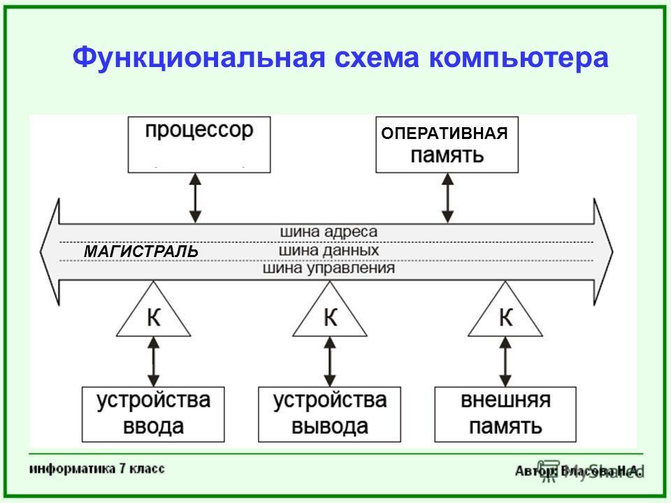 Функциональная схема компьютера МАГИСТРАЛЬ ОПЕРАТИВНАЯ