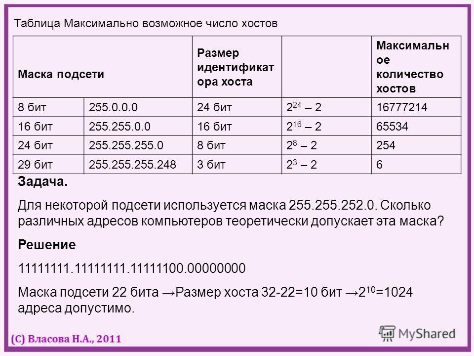 Таблица Максимально возможное число хостов Маска подсети Размер идентификат ора хоста Максимальн ое количество хостов 8 бит255.0.0.024 бит2 24 – 216777214 16 бит255.255.0.016 бит2 16 – 265534 24 бит255.255.255.08 бит2 8 – 2254 29 бит255.255.255.2483