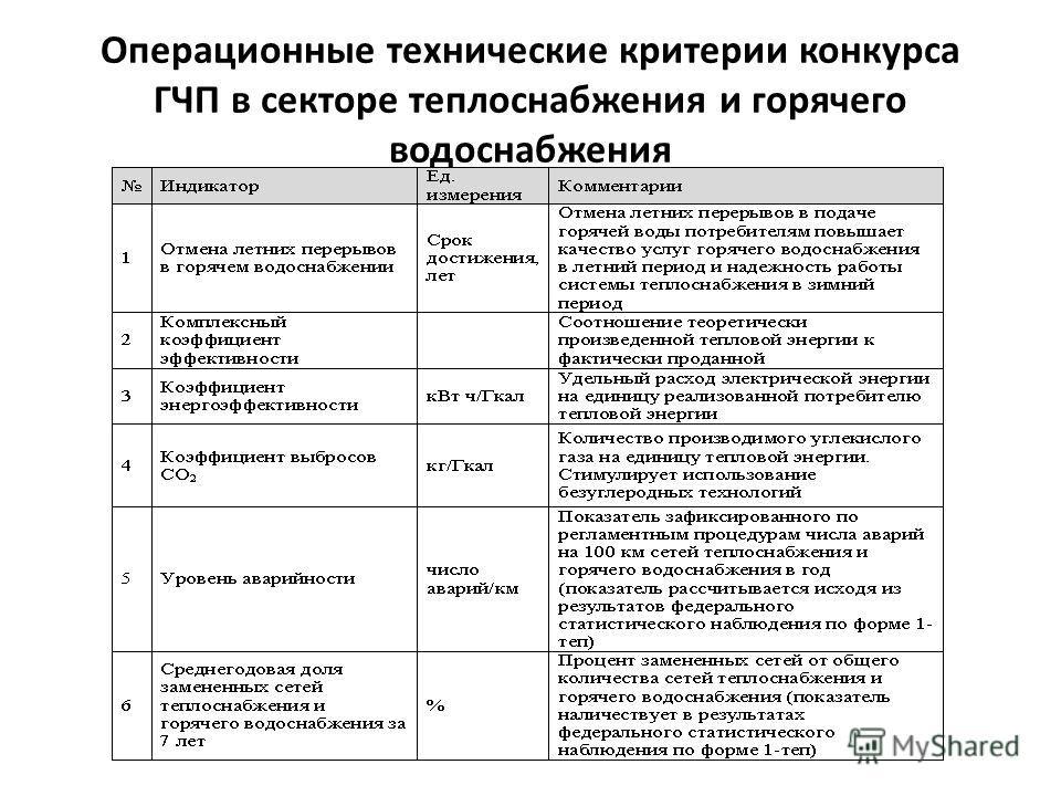 Операционные технические критерии конкурса ГЧП в секторе теплоснабжения и горячего водоснабжения