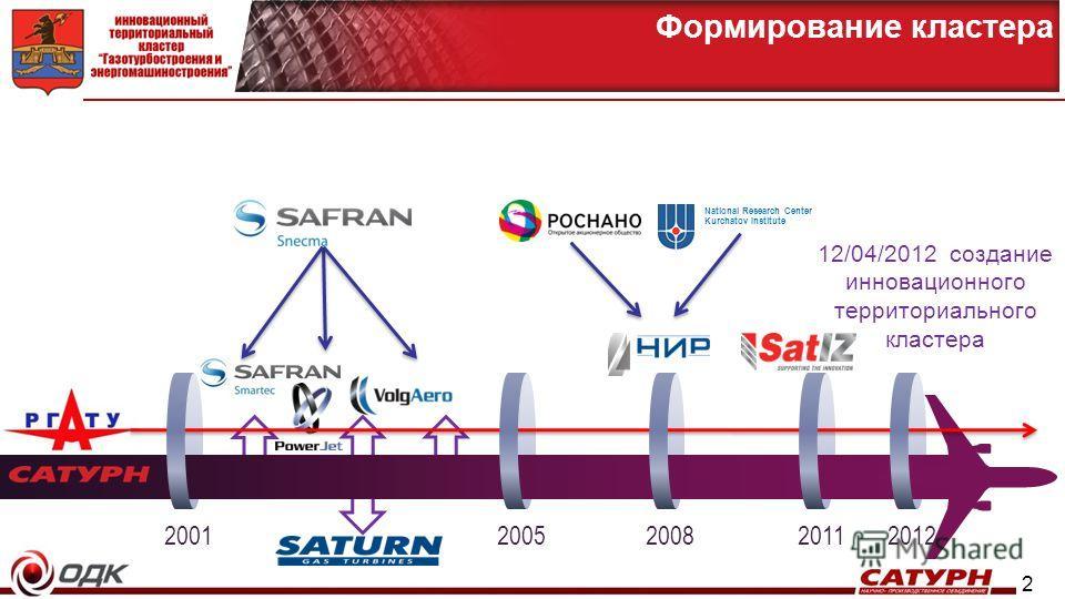 2 Формирование кластера 20012005 National Research Center Kurchatov Institute 200820112012 12/04/2012 создание инновационного территориального кластера