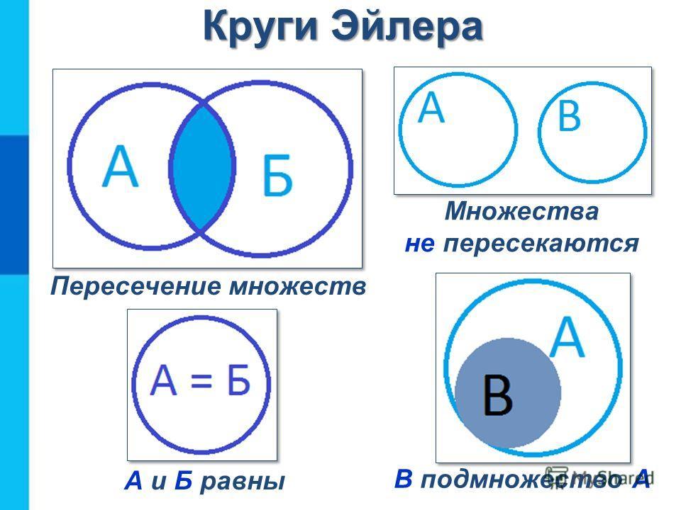 Пересечение множеств Множества не пересекаются В подмножество А А и Б равны Круги Эйлера