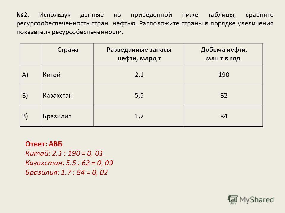2. Используя данные из приведенной ниже таблицы, сравните ресурсообеспеченность стран нефтью. Расположите страны в порядке увеличения показателя ресурсобеспеченности. Ответ: АВБ Китай: 2.1 : 190 = 0, 01 Казахстан: 5.5 : 62 = 0, 09 Бразилия: 1.7 : 84