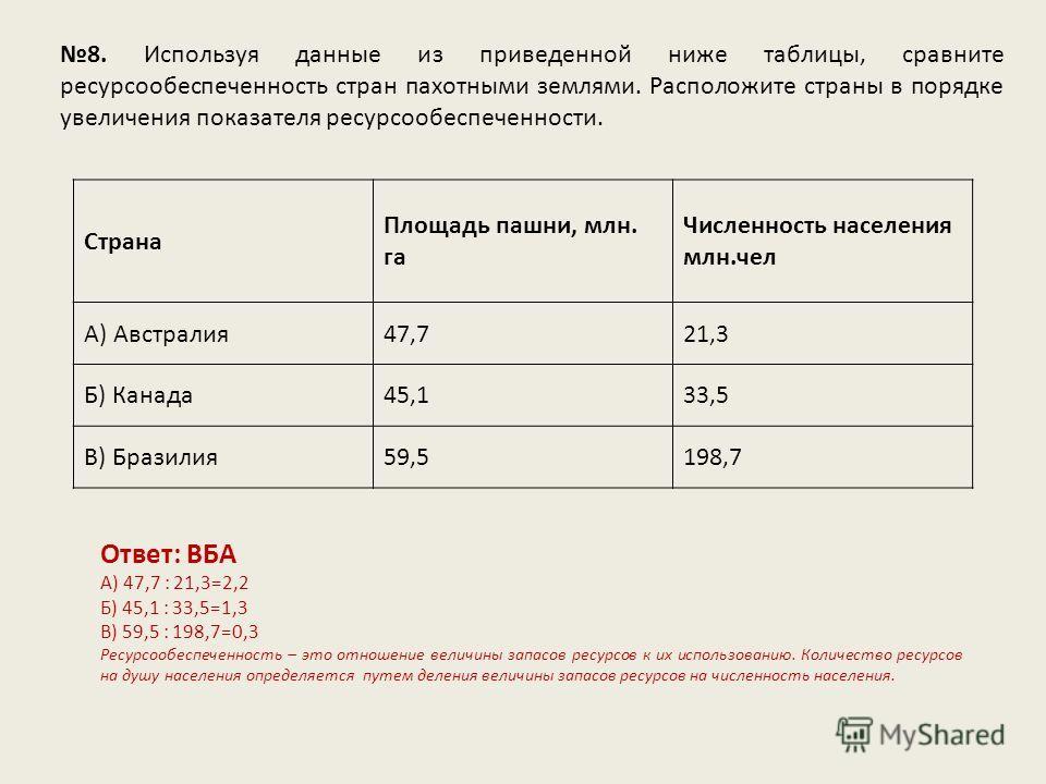 8. Используя данные из приведенной ниже таблицы, сравните ресурсообеспеченность стран пахотными землями. Расположите страны в порядке увеличения показателя ресурсообеспеченности. Ответ: ВБА А) 47,7 : 21,3=2,2 Б) 45,1 : 33,5=1,3 В) 59,5 : 198,7=0,3 Ре